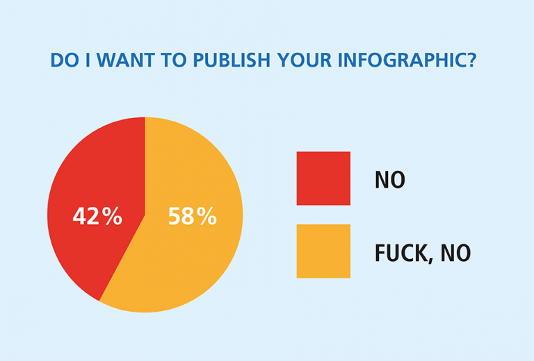 Bloggers vs infographics